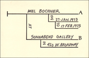 Mel Bochner at Sonnabend Gallery